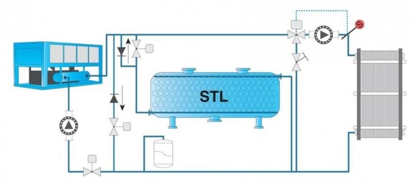 冰蓄冷中央空调系统中蓄冰槽的结构与原理答:封装式蓄冷槽和盘管式蓄