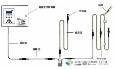 探讨机房动力设备与环境监控与节能措施