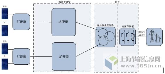 (4)MPPT跟踪技术 集中式解决方案:集中式并网逆变器采用单路MPPT跟踪技术,单级拓扑,无BOOST电路,完全适用于大型地面电站无遮挡的环境中,可靠性更高。 组串式解决方案:组串式并网逆变器采用多路MPPT跟踪技术,双级拓扑,配备BOOST升压电路,主要针对分布式及小型电站设计,而大型地面电站因其组件种类单一、朝向角度一致、无局部遮挡,无需配置多路MPPT逆变器。 (5)故障设备数量 假设组串式逆变器故障率为1%,集中式故障率2%,电站容量按照100MW计算。 集中式解决方案:100MW共需200台集